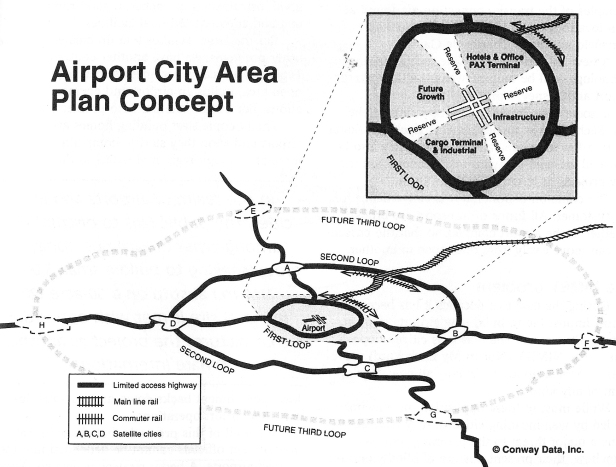 Conway's Airport City concept is mainly organized around infrastructural means.